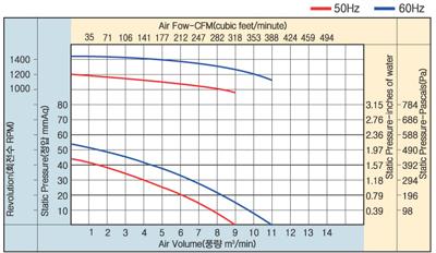 01_23_아우터로터형양흡직결다익송풍기_AOS2D-145-150A-II.jpg
