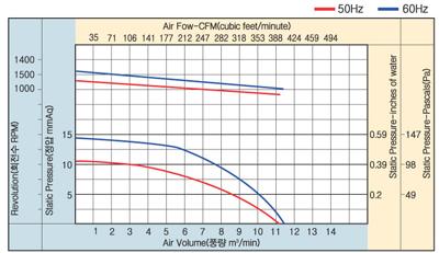 01_23_아우터로터형양흡직결다익송풍기_AOS4D-133-200A.jpg