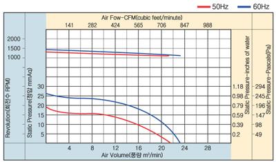 01_23_아우터로터형양흡직결다익송풍기_AOS4D-160-200A.jpg